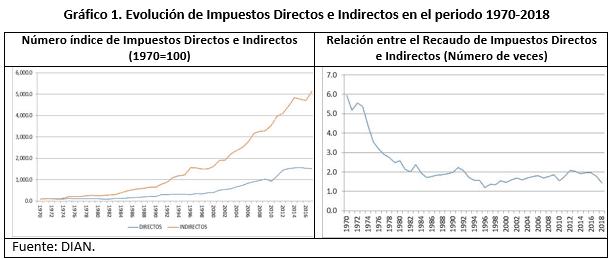 Estructura Tributaria De Colombia En Las últimas Décadas